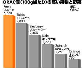 ORAC値グラフ