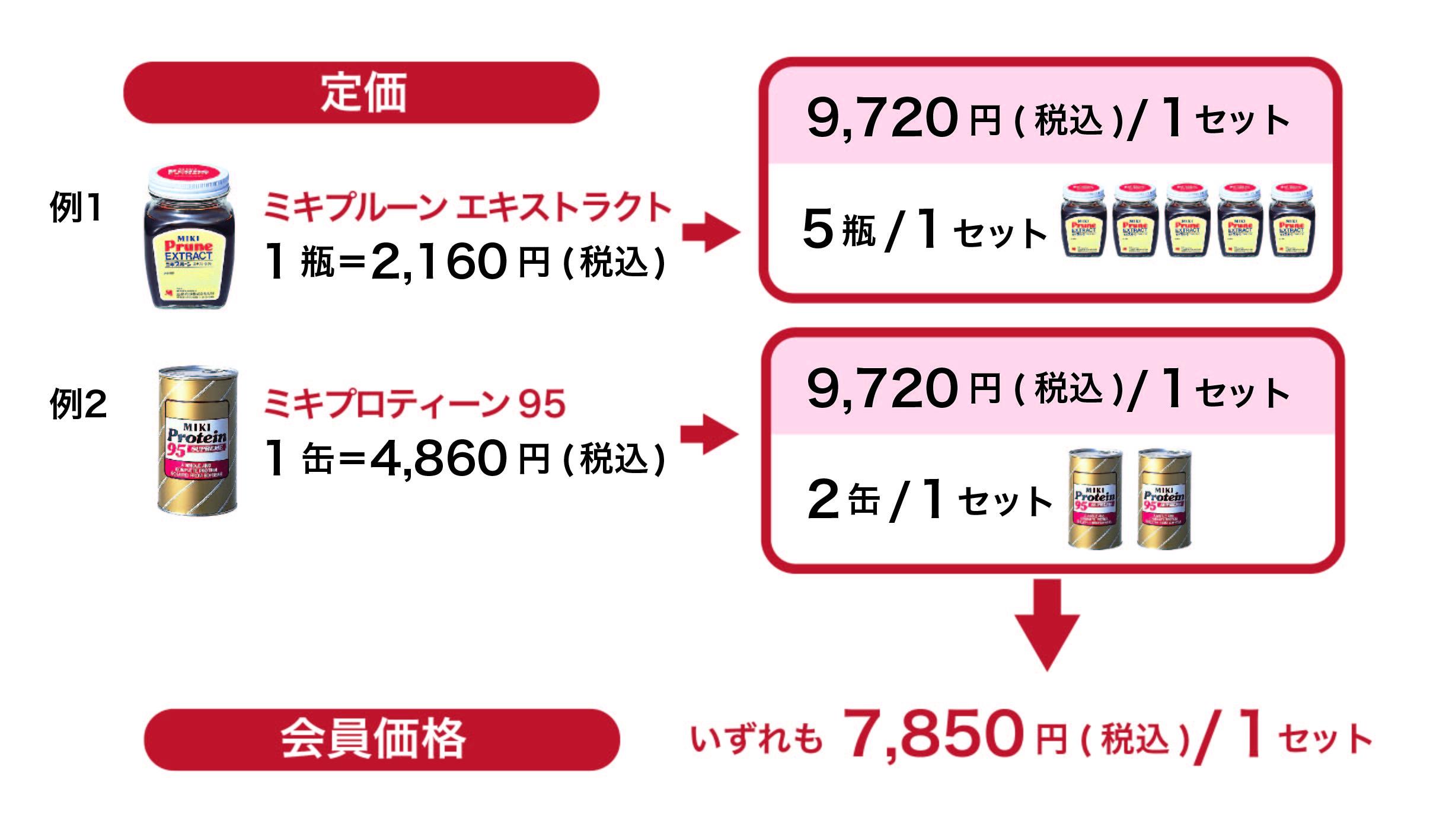 購入方法・資料請求(会員価格)