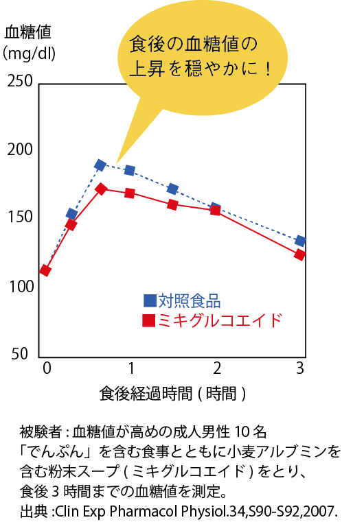 グラフ(小麦アルブミン)