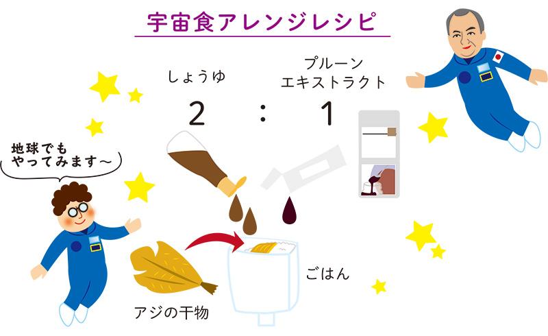 宇宙食、宇宙日本食、レシピ